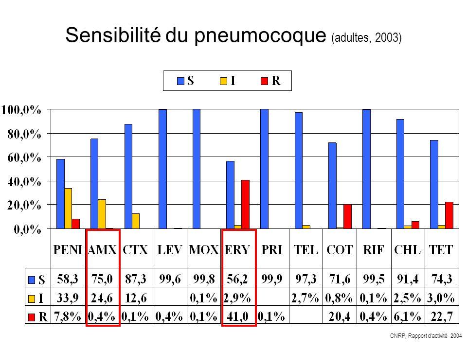 Sensibilité du pneumocoque (adultes, 2003)
