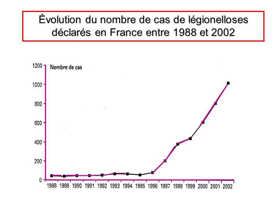 Évolution du nombre de cas de légionelloses déclarés en France entre 1988 et 2002