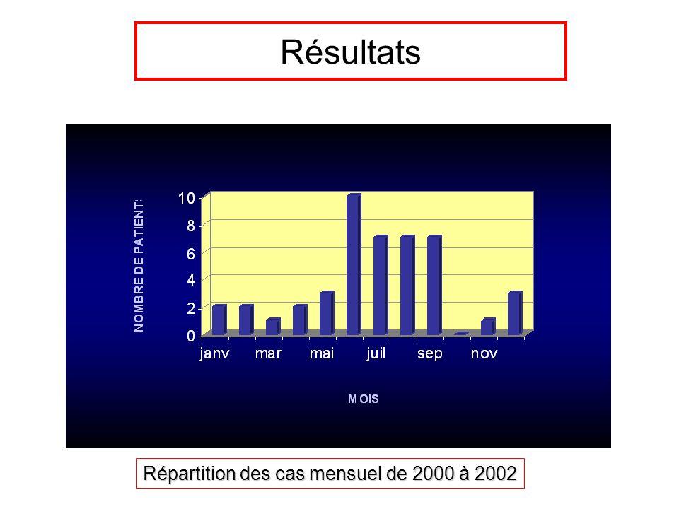 Répartition des cas mensuel de 2000 à 2002