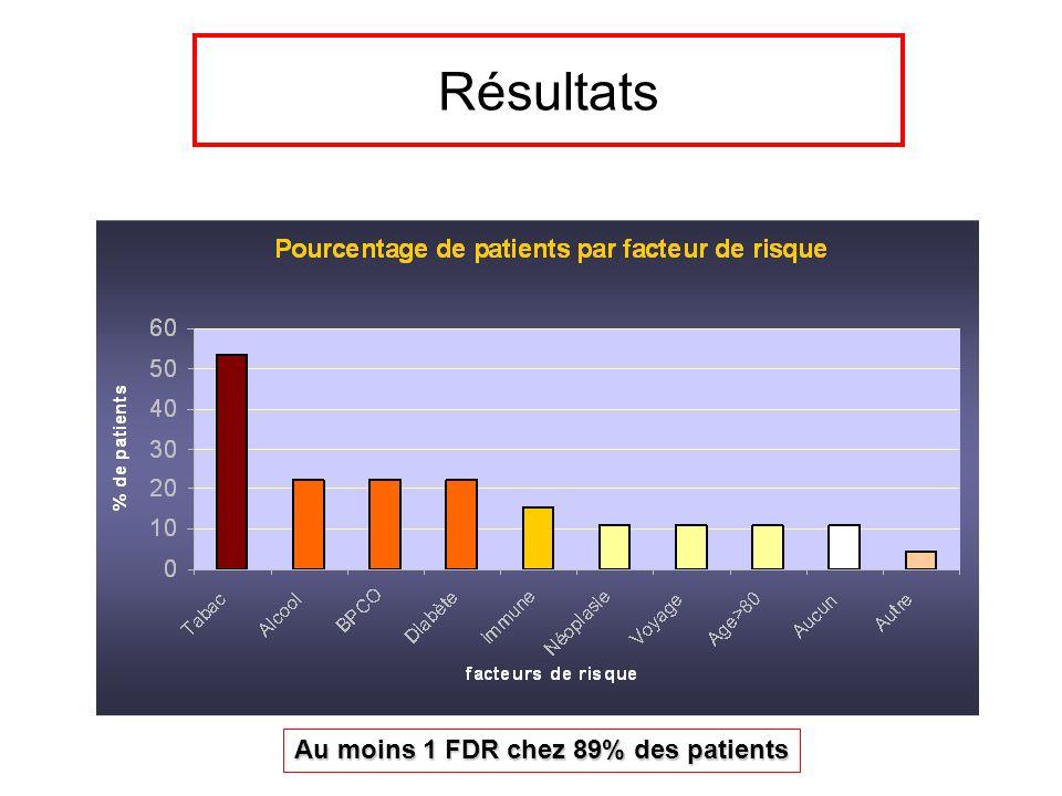 Résultats Au moins 1 FDR chez 89% des patients