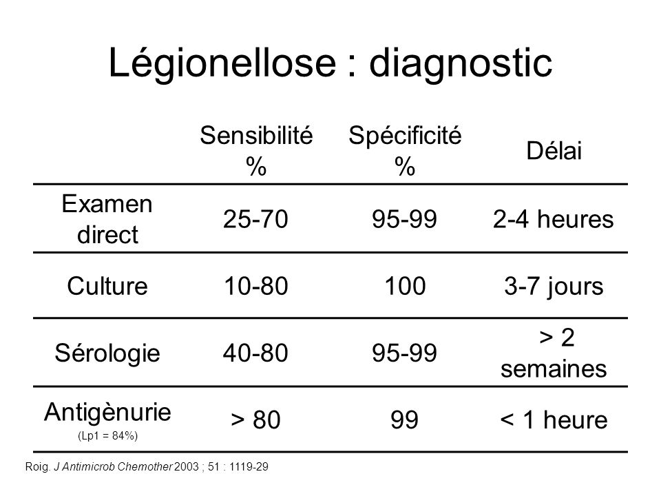 Légionellose : diagnostic