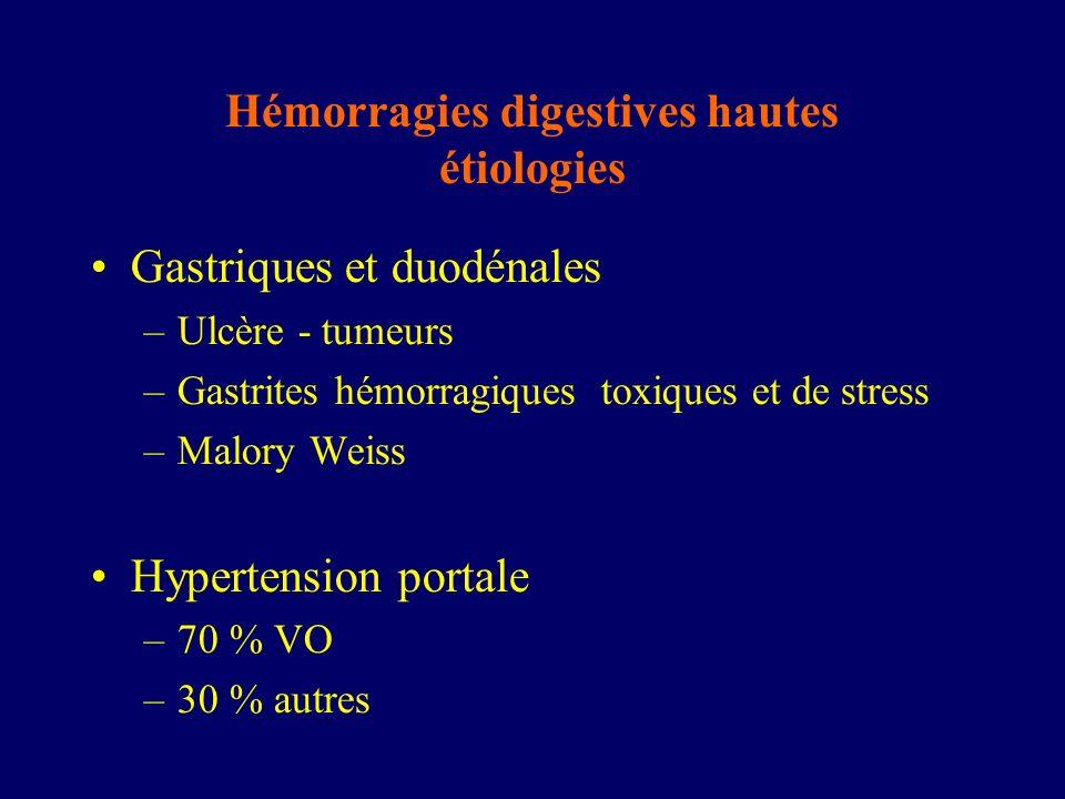 Hémorragies digestives hautes étiologies