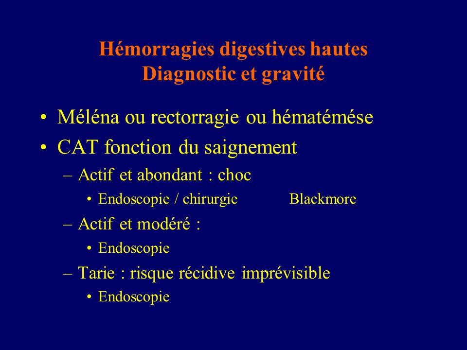 Hémorragies digestives hautes Diagnostic et gravité