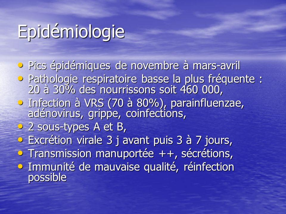 Epidémiologie Pics épidémiques de novembre à mars-avril