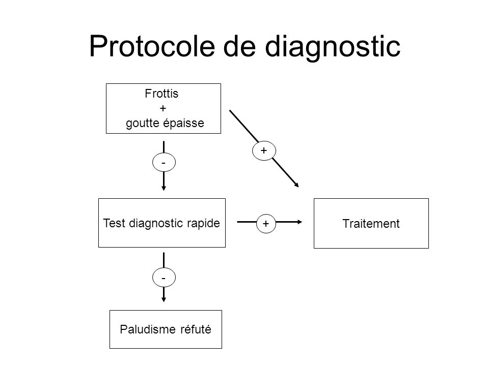 Protocole de diagnostic