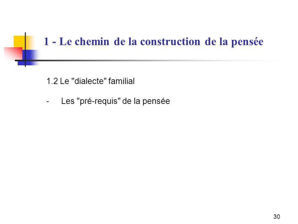1.2 Le dialecte familial - Les pré-requis de la pensée