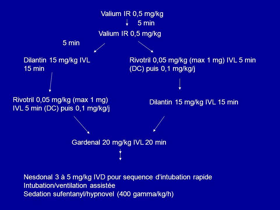 Valium IR 0,5 mg/kg5 min. Valium IR 0,5 mg/kg. 5 min. Dilantin 15 mg/kg IVL 15 min. Rivotril 0,05 mg/kg (max 1 mg) IVL 5 min (DC) puis 0,1 mg/kg/j.
