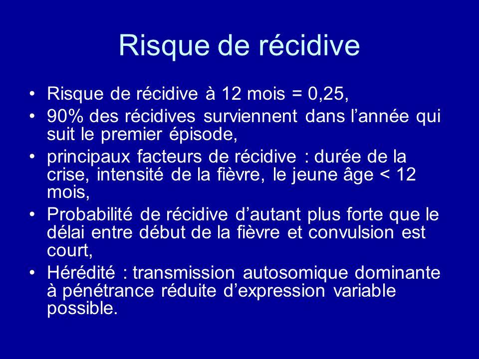 Risque de récidive Risque de récidive à 12 mois = 0,25,