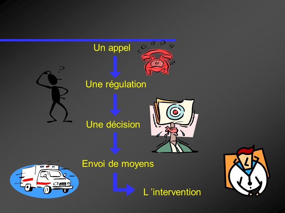 Un appel Une régulation Une décision Envoi de moyens L 'intervention