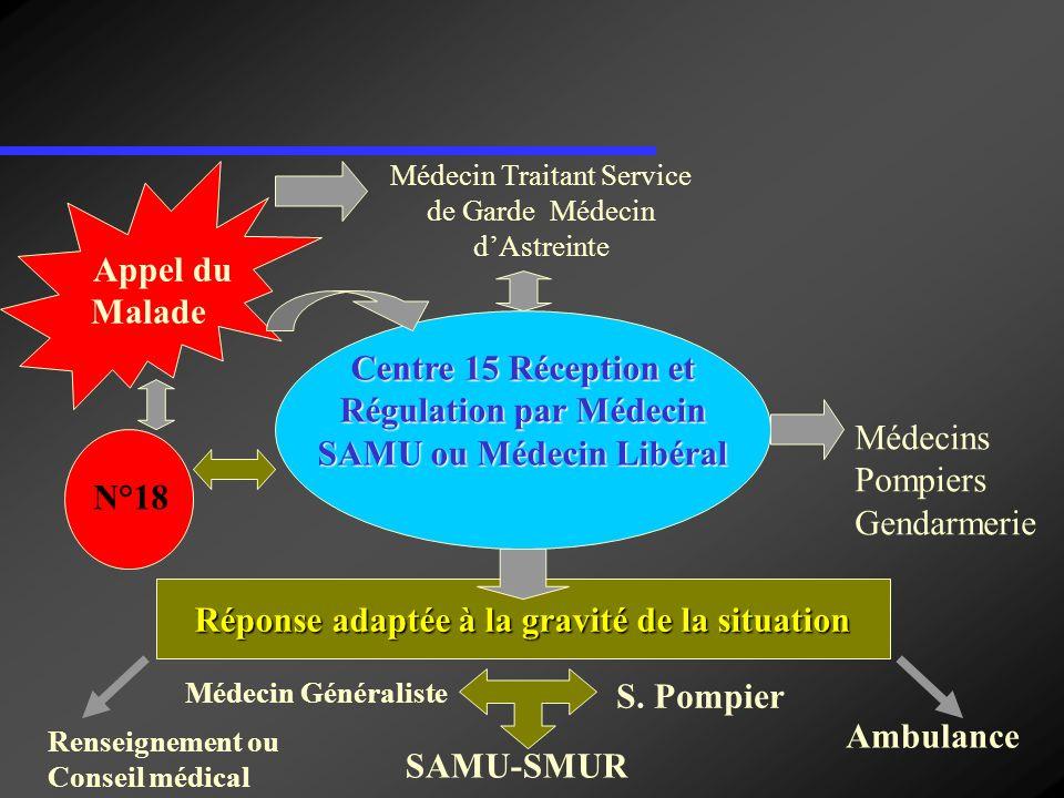 Centre 15 Réception et Régulation par Médecin SAMU ou Médecin Libéral