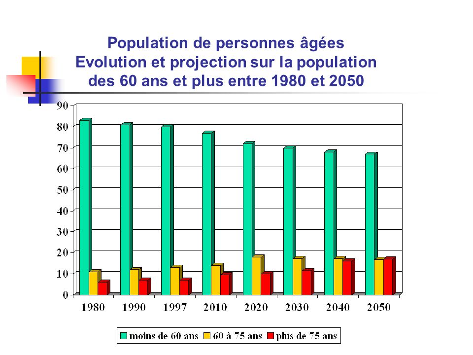Population de personnes âgées Evolution et projection sur la population des 60 ans et plus entre 1980 et 2050