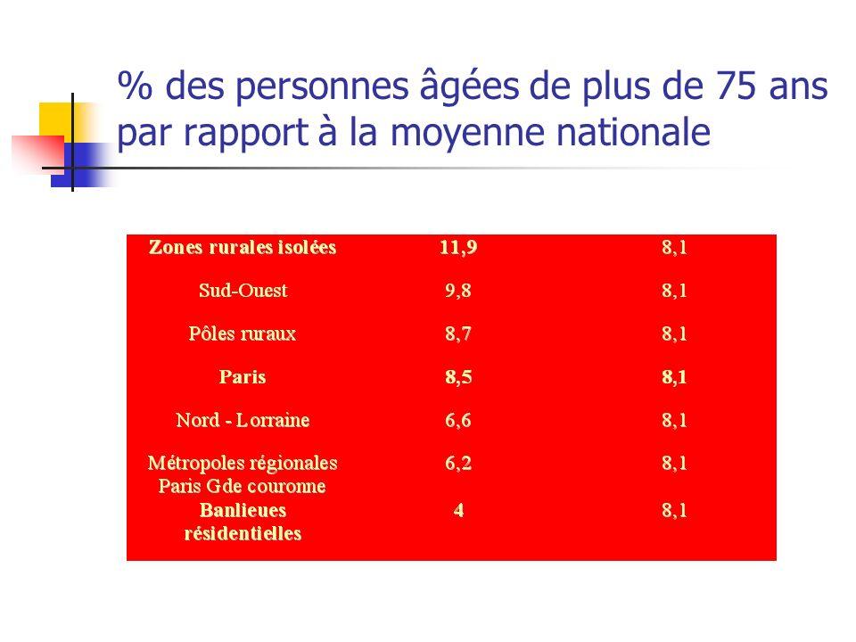 % des personnes âgées de plus de 75 ans par rapport à la moyenne nationale