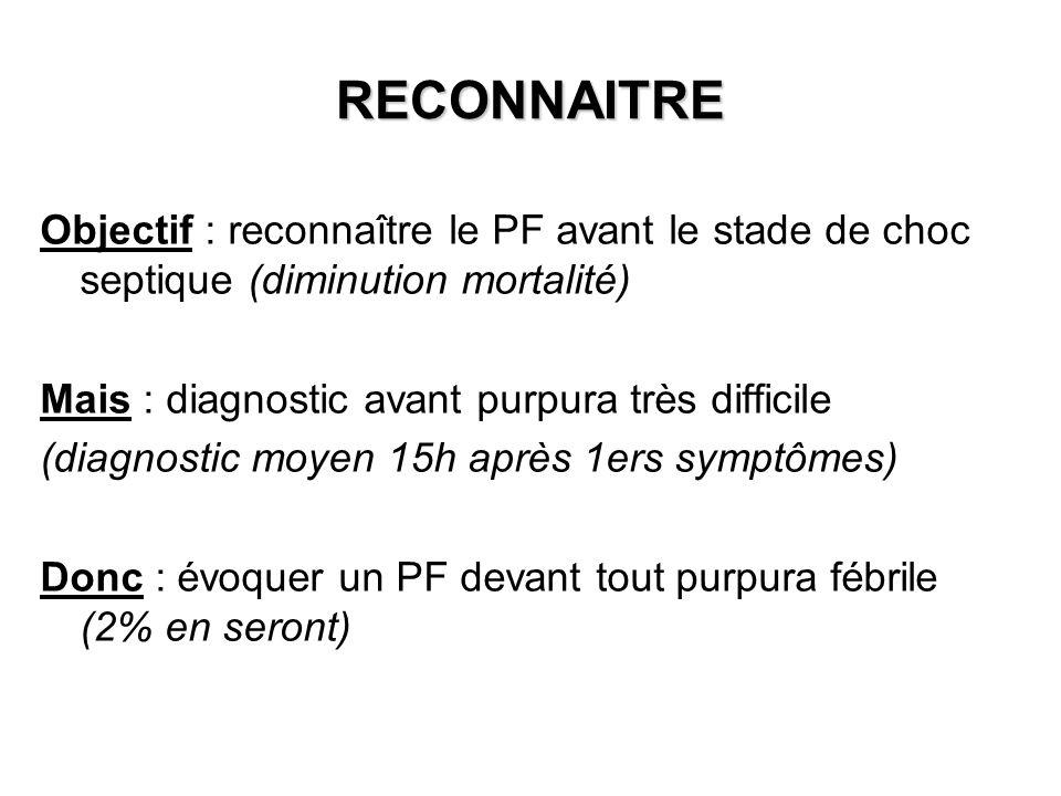 RECONNAITRE Objectif : reconnaître le PF avant le stade de choc septique (diminution mortalité) Mais : diagnostic avant purpura très difficile.
