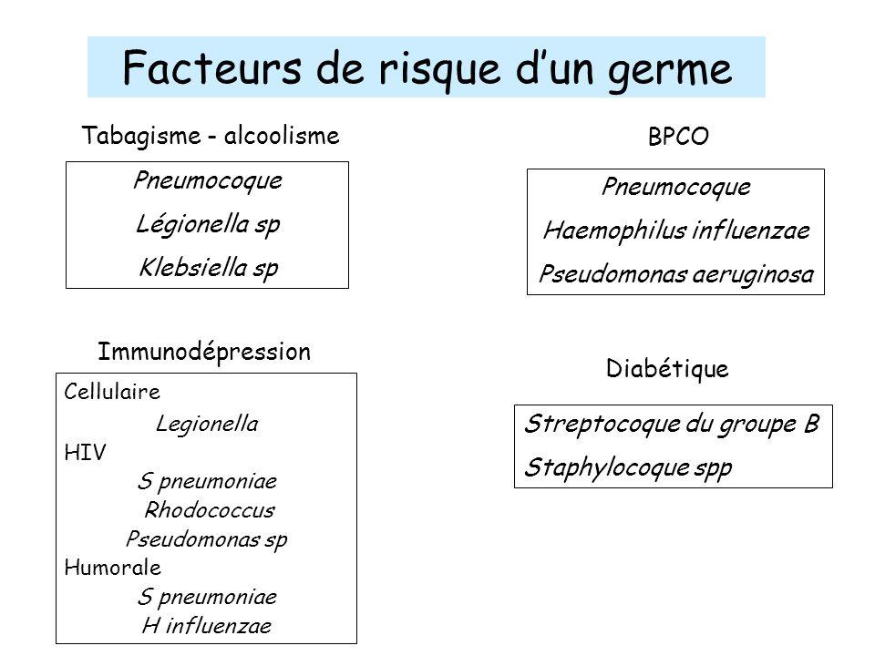 Facteurs de risque d'un germe