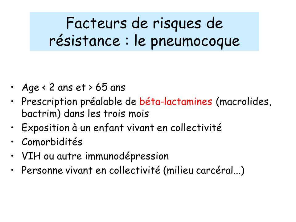 Facteurs de risques de résistance : le pneumocoque