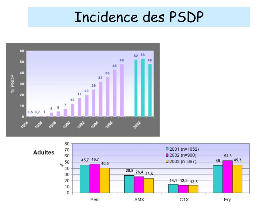 Incidence des PSDP