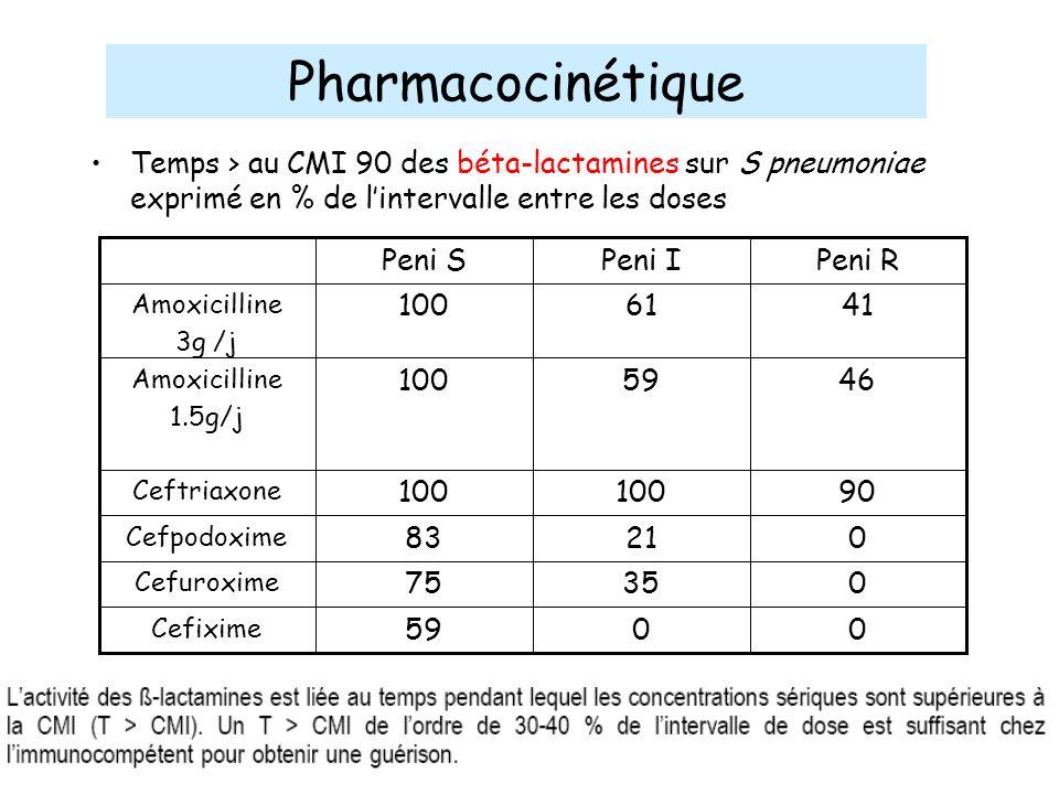 Pharmacocinétique Temps > au CMI 90 des béta-lactamines sur S pneumoniae exprimé en % de l'intervalle entre les doses.