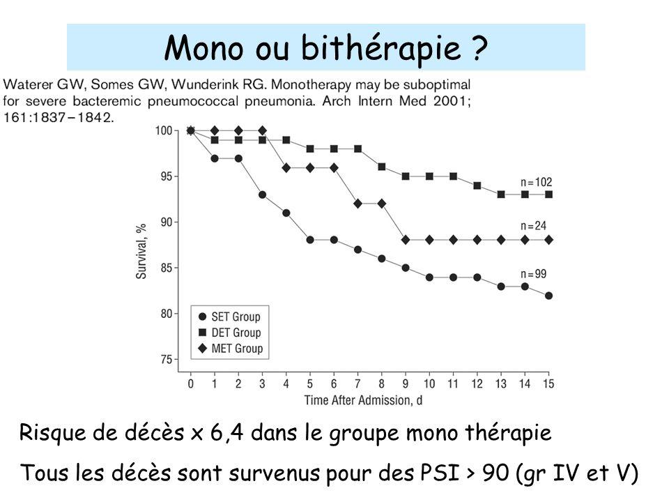 Mono ou bithérapie . Risque de décès x 6,4 dans le groupe mono thérapie.
