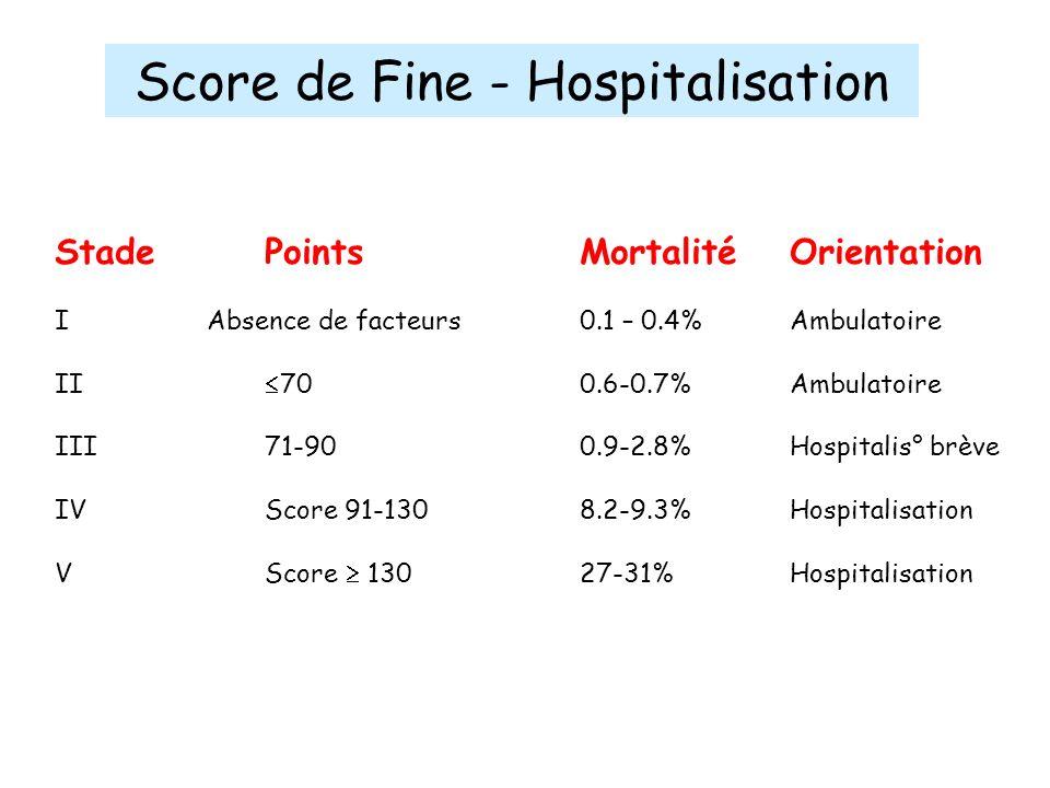 Score de Fine - Hospitalisation