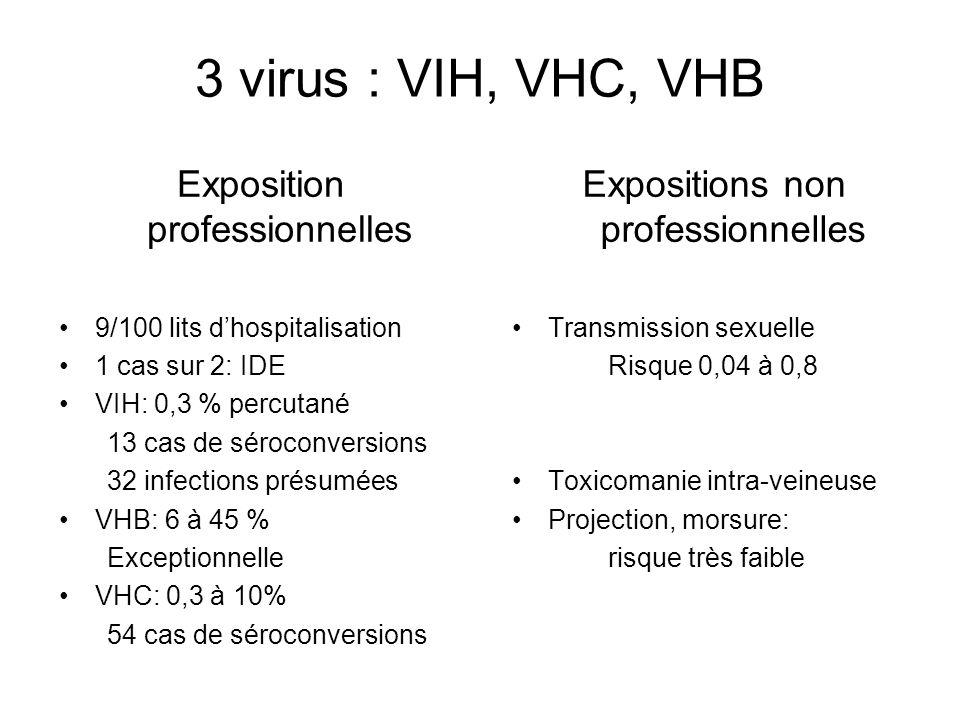 3 virus : VIH, VHC, VHB Exposition professionnelles