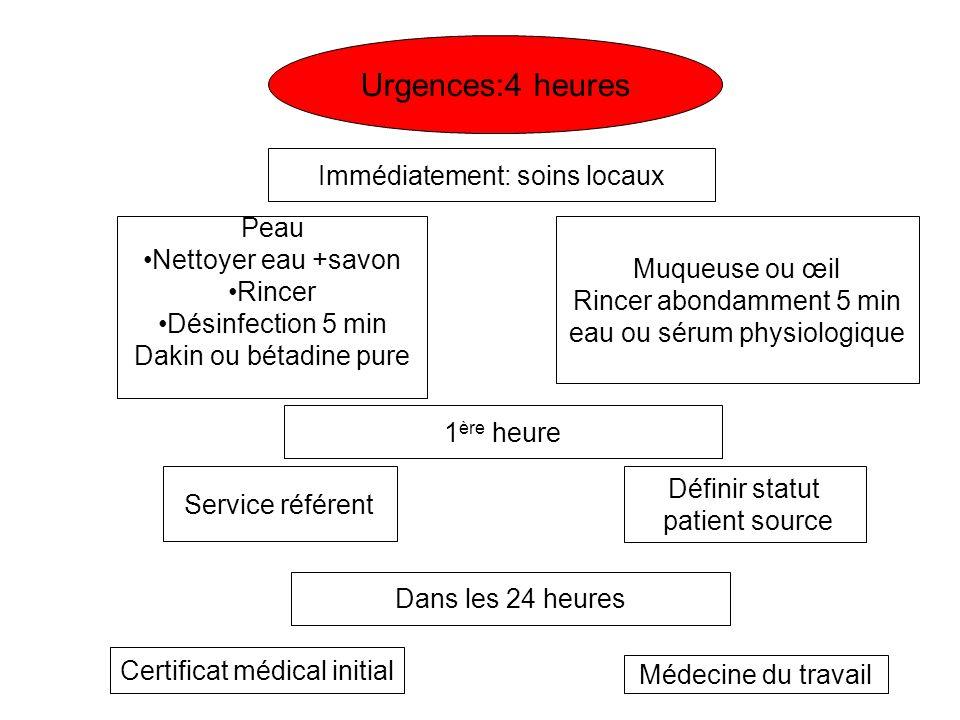 Urgences:4 heures Immédiatement: soins locaux Peau Nettoyer eau +savon