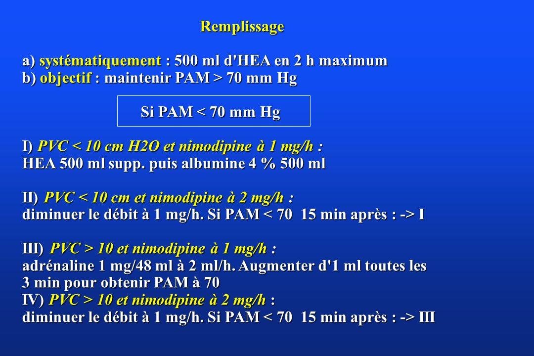 Remplissage a) systématiquement : 500 ml d HEA en 2 h maximum. b) objectif : maintenir PAM > 70 mm Hg.