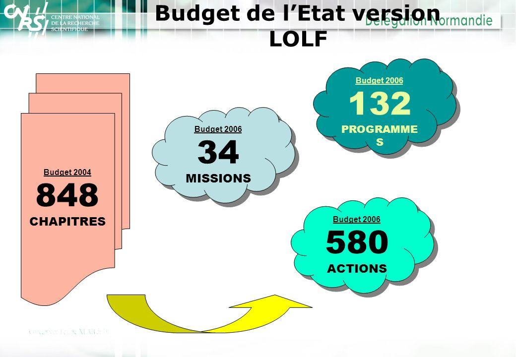 Budget de l'Etat version LOLF