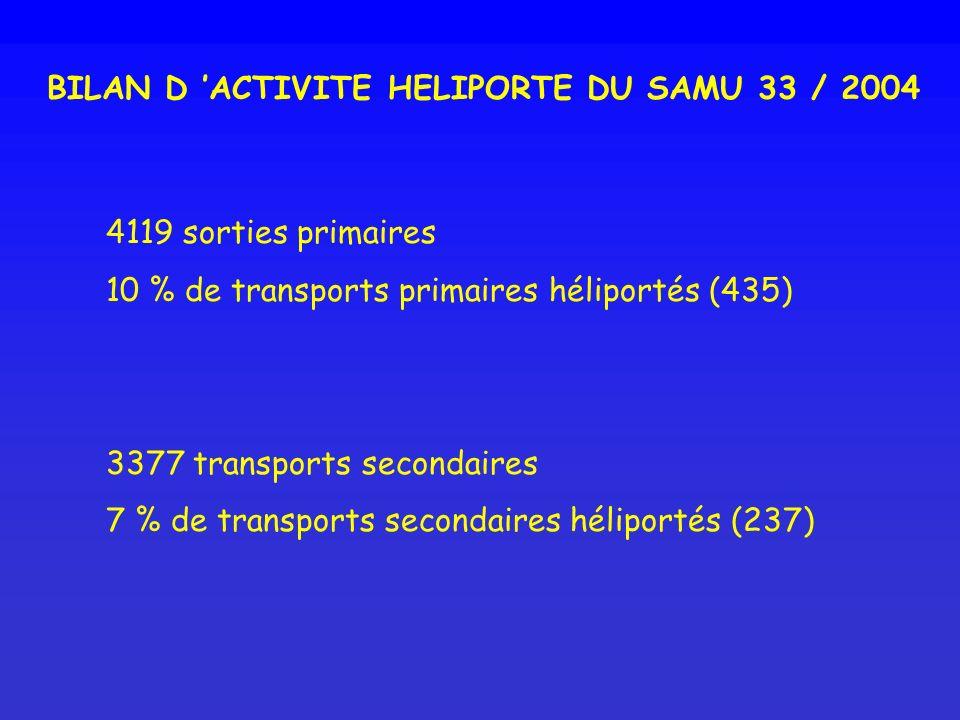 BILAN D 'ACTIVITE HELIPORTE DU SAMU 33 / 2004