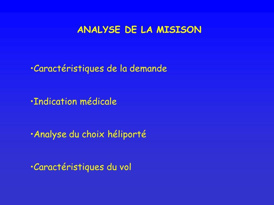 ANALYSE DE LA MISISON Caractéristiques de la demande. Indication médicale. Analyse du choix héliporté.