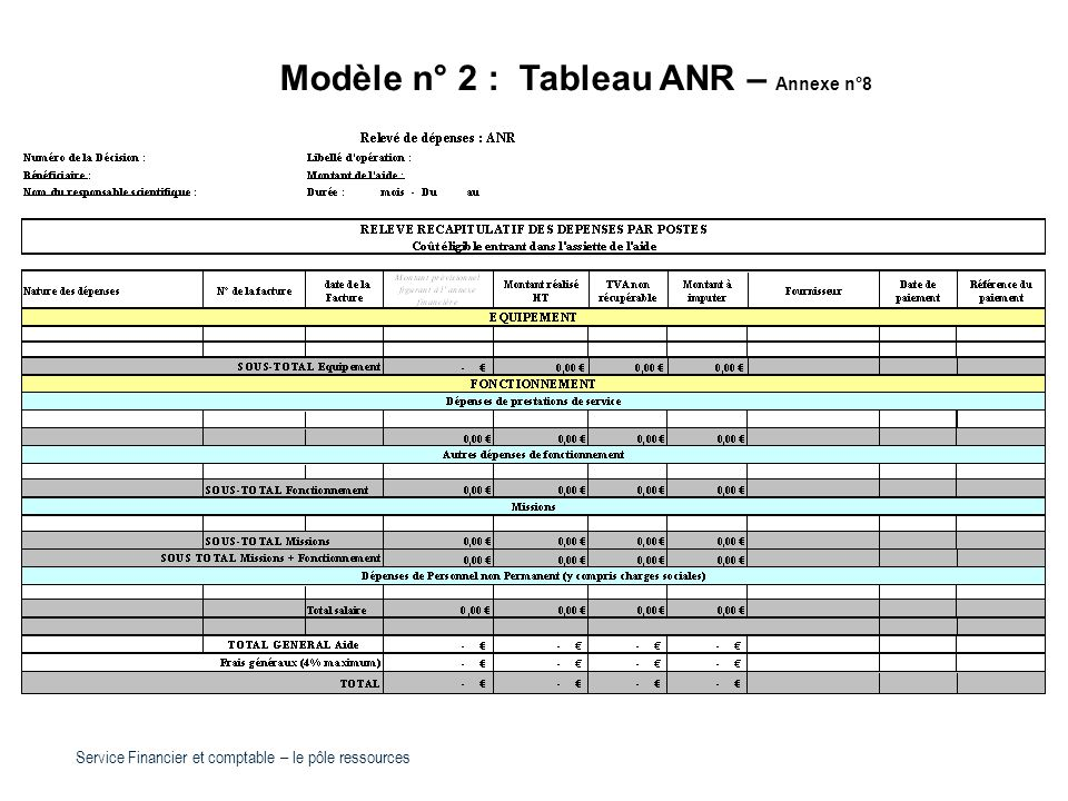 Modèle n° 2 : Tableau ANR – Annexe n°8