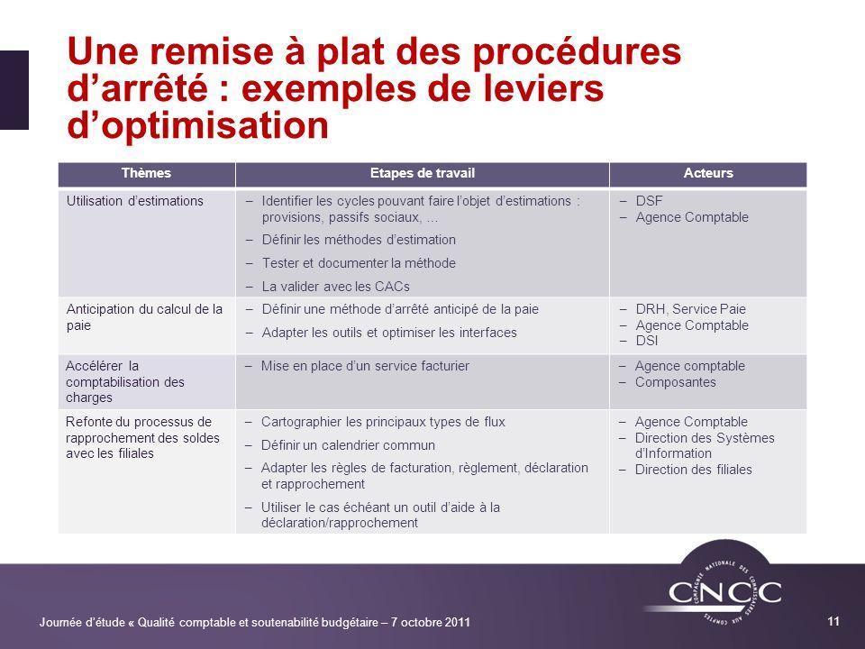 Une remise à plat des procédures d'arrêté : exemples de leviers d'optimisation