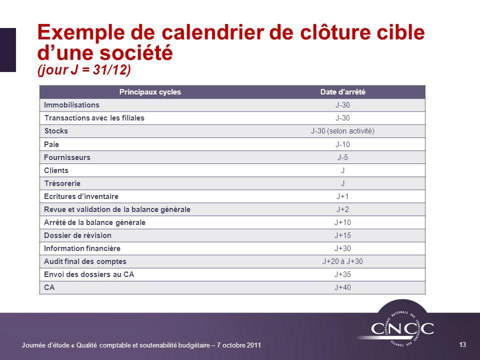 Exemple de calendrier de clôture cible d'une société (jour J = 31/12)