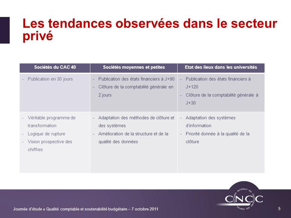 Les tendances observées dans le secteur privé