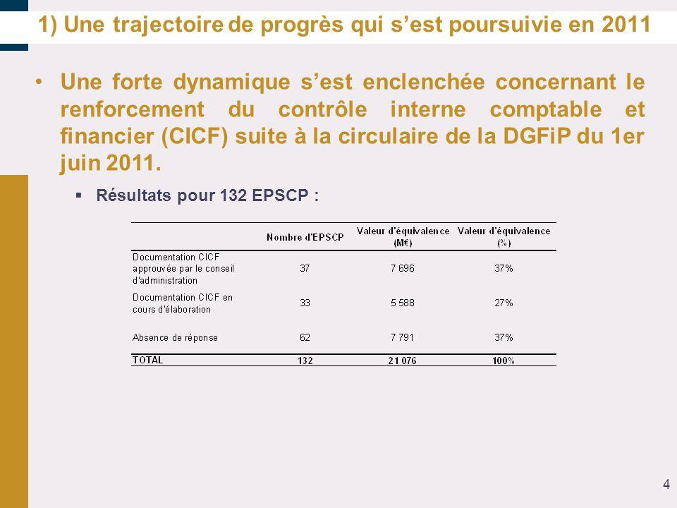 1) Une trajectoire de progrès qui s'est poursuivie en 2011
