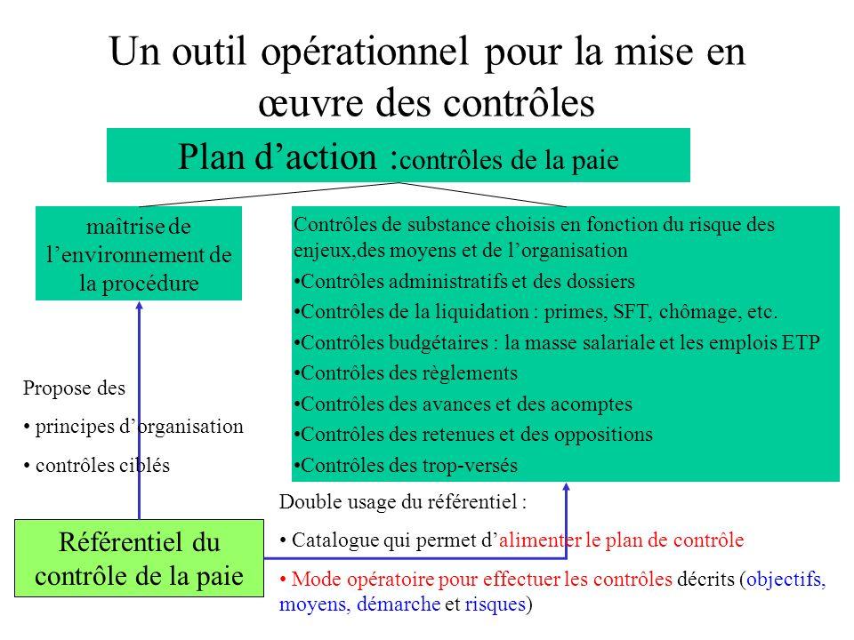 Un outil opérationnel pour la mise en œuvre des contrôles