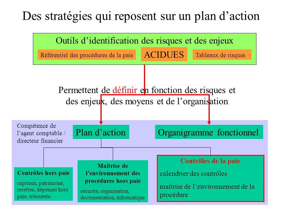 Des stratégies qui reposent sur un plan d'action