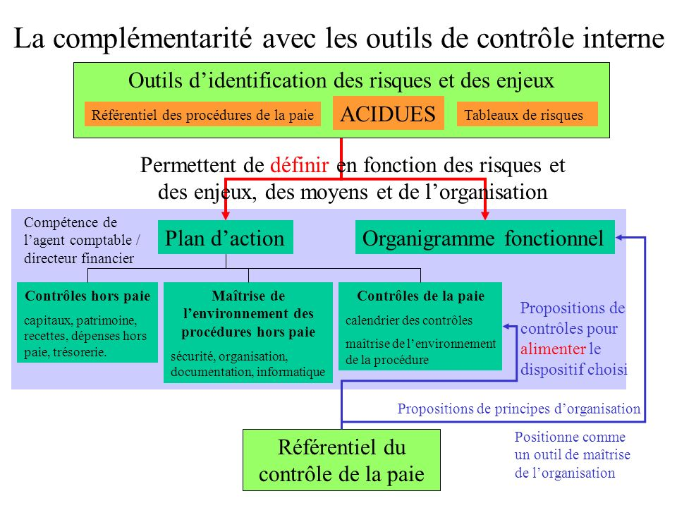 La complémentarité avec les outils de contrôle interne
