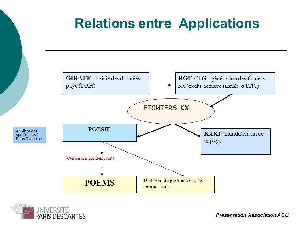 Relations entre Applications
