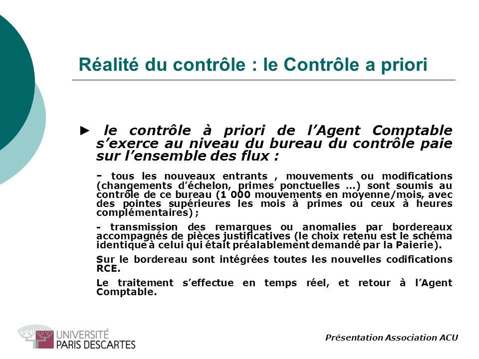 Réalité du contrôle : le Contrôle a priori