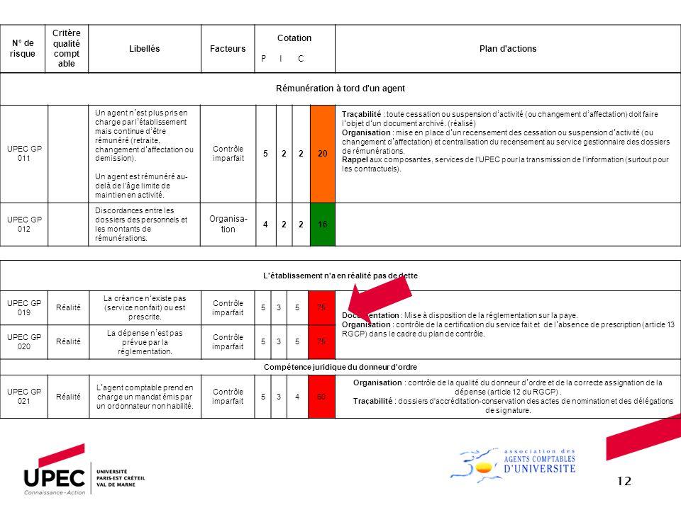 12 N° de risque Critère qualité comptable Libellés Facteurs Cotation