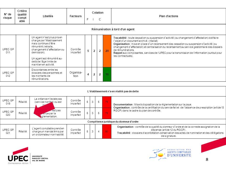 8 N° de risque Critère qualité comptable Libellés Facteurs Cotation