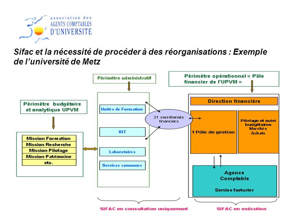 Sifac et la nécessité de procéder à des réorganisations : Exemple de l'université de Metz
