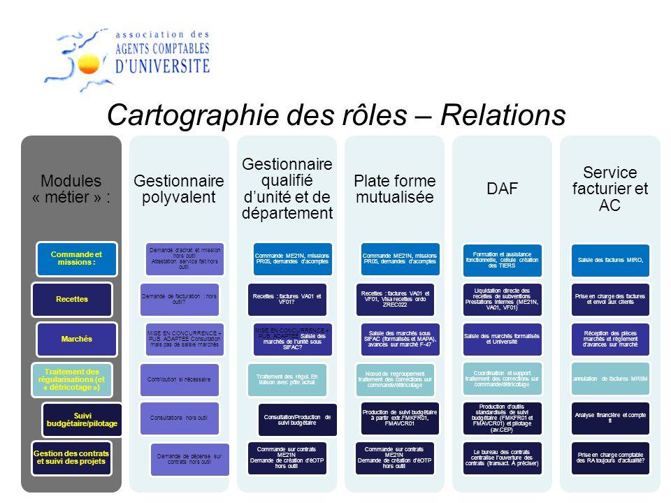 Cartographie des rôles – Relations