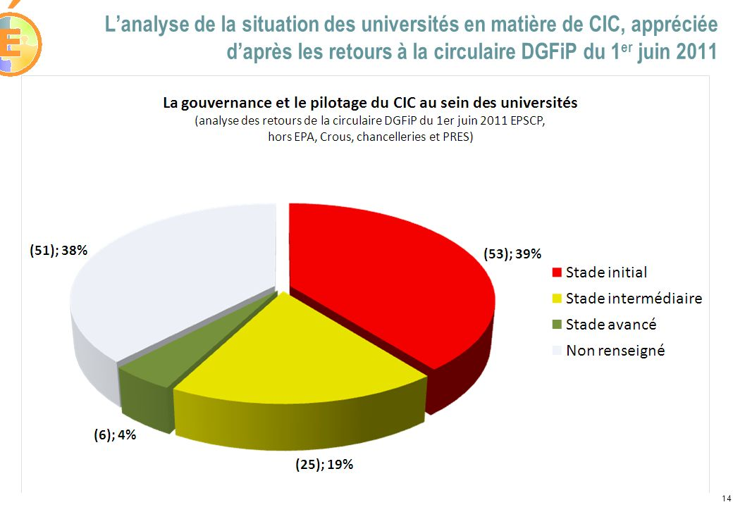 L'analyse de la situation des universités en matière de CIC, appréciée d'après les retours à la circulaire DGFiP du 1er juin 2011
