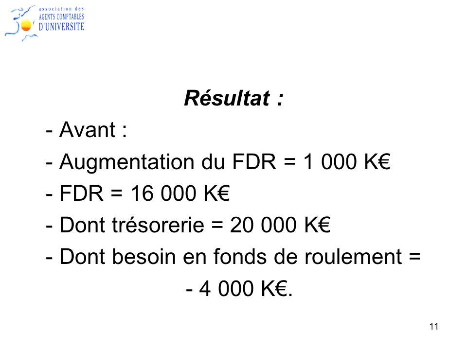 Résultat : - Avant : - Augmentation du FDR = 1 000 K€ - FDR = 16 000 K€ - Dont trésorerie = 20 000 K€