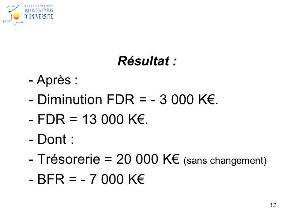 - Trésorerie = 20 000 K€ (sans changement) - BFR = - 7 000 K€