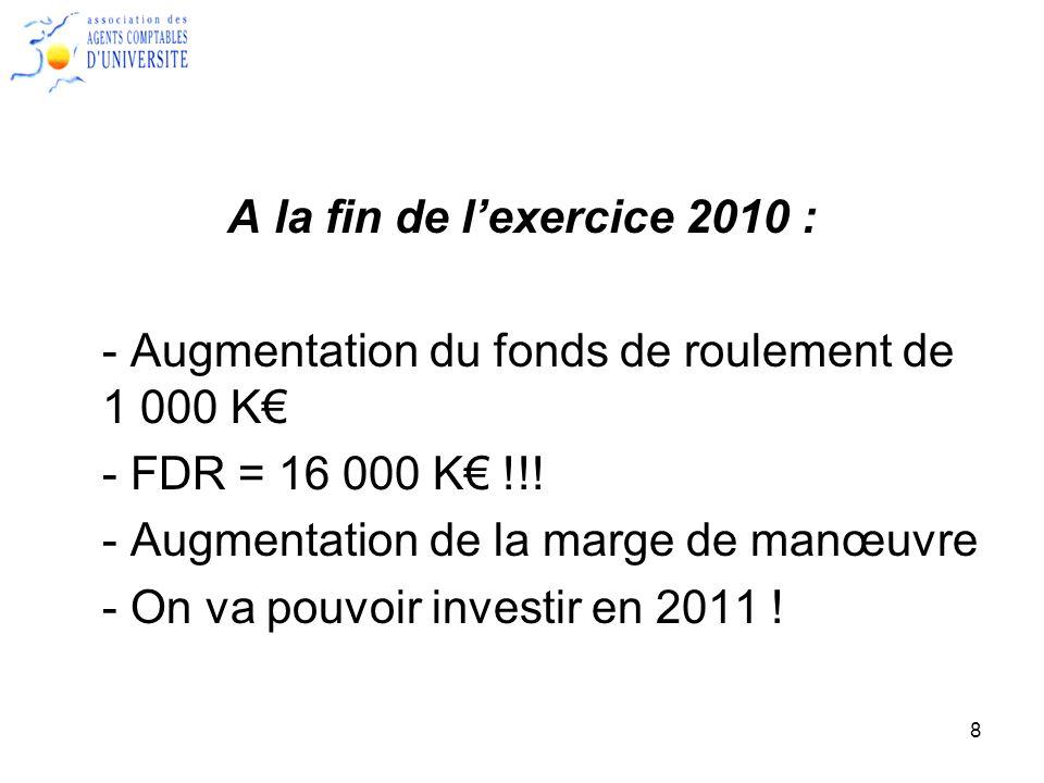 A la fin de l'exercice 2010 : - Augmentation du fonds de roulement de 1 000 K€ - FDR = 16 000 K€ !!!