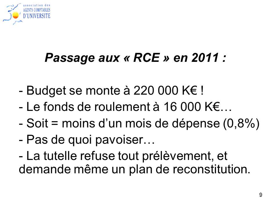 Passage aux « RCE » en 2011 : - Budget se monte à 220 000 K€ ! - Le fonds de roulement à 16 000 K€…