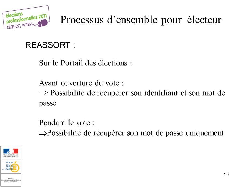 Processus d'ensemble pour électeur