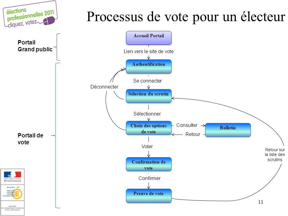 Processus de vote pour un électeur